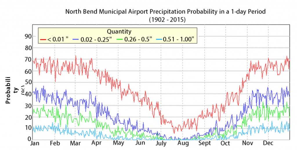 Figure 4.  Probability of indicated precipitation quantity in a 1-day period. Data: WRCC n.d.