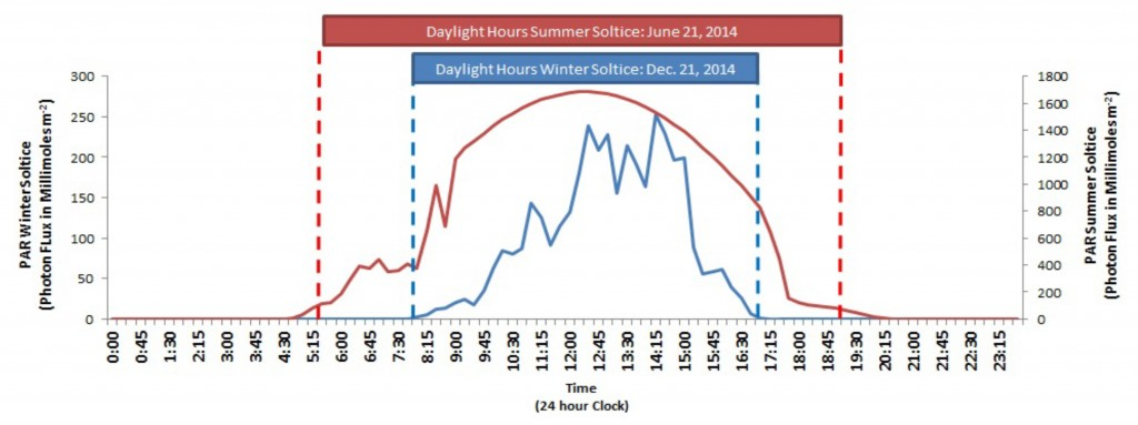 Figure 8.  PAR over the course of a single day shows a daily pattern of peak solar radiation during the afternoon. Radiation occurs during daylight hours between sunrise and sunset (dashed lines). Radiation is strongest during the summer months. PAR Data: SWMP 2015; Daylight Hours Data: TimeandDate.com 2015