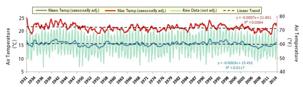 Figure 9.  Seasonally adjusted long term air temperature trends (1931-2014) for both maximum daily temperature (red) and mean daily temperature (blue). Raw data (green) have been controlled for both seasonal effects and statistical noise. Linear regression of seasonally adjusted trend on year suggests that temperature change over time is not statistically different from zero (i.e., no change) when controlled from seasonal variations.  Data: WRCC n.d.