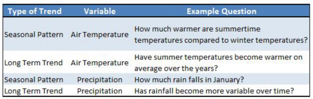 Table 1.  This data summary describes seasonal variation in local meteorology and looks for underlying long term trends in the data. Examples of research questions pertaining to these two topical approaches have been provided for clarification.