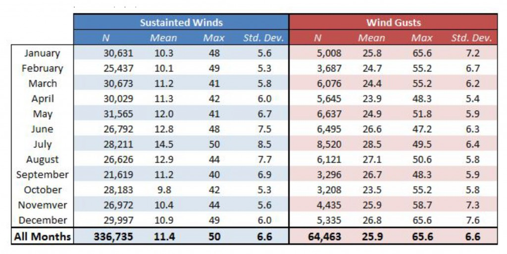 Table 2.  Wind speed at the North Bend weather station (1997-2015). All speeds are reported in miles per hour.  Data: MesoWest 2015