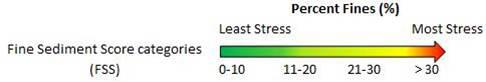 Figure 3. Fine Sediment Stressor categories. Source: Hubler 2008