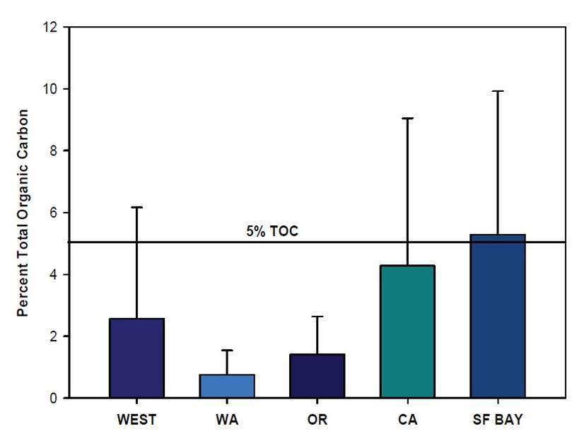 Figure 9. TOC levels in west coast estuarine sediment (mean ± 1 sd). Data: Nelson et al. 2007
