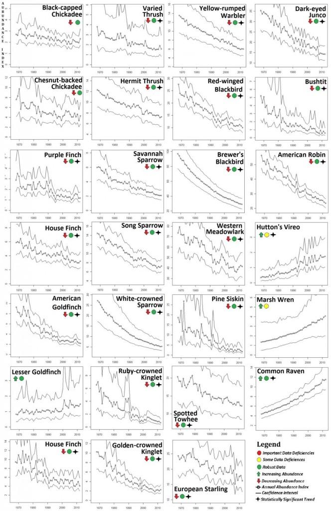 Figure 11. BBS abundance data for songbird populations in Oregon showing clear abundance trends (1966-2012). Data: USGS 2014
