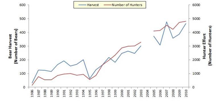 Figure 12. Bear harvest (blue) and hunting effort (red) in Oregon (1986-2010). Data: ODFW 2012