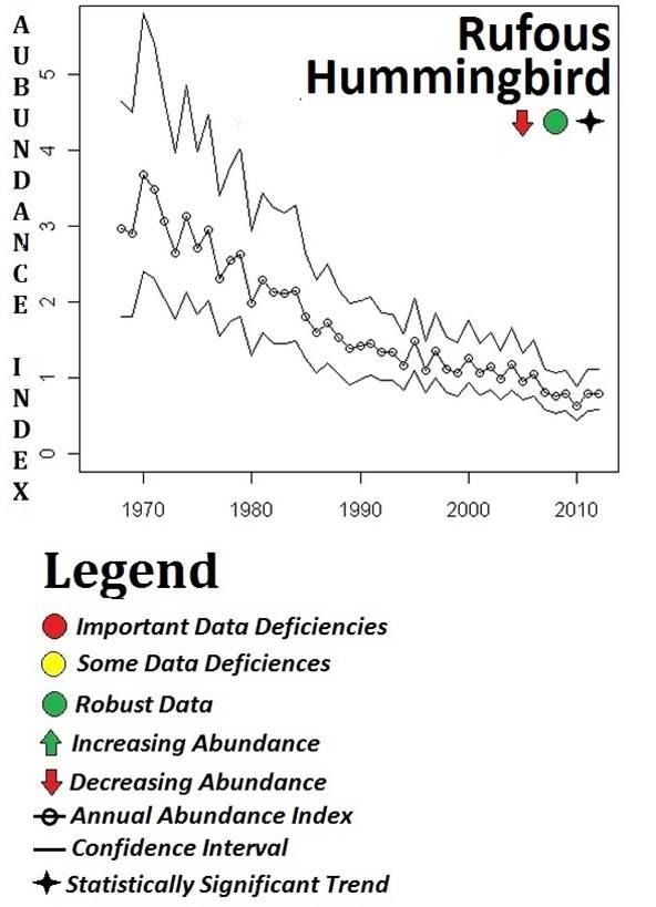 Figure 23. BBS abundance data for the rufous hummingbird, the only hummingbird species showing a clear abundance trend statewide (1966-2013). Data: USGS 2014