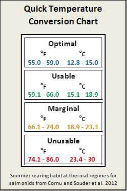 Figure 3. Juvenile salmonid stream temperature requirements