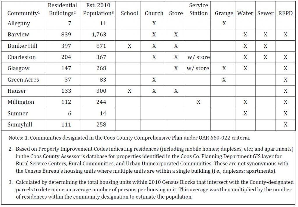 Table 2: Community characteristics used to determine status under OAR 660-022.