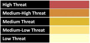 Color code graphic