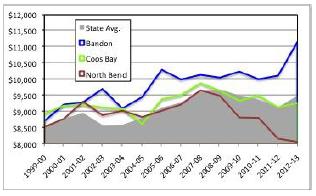 Figure 8. Per student expenditures (2010$).